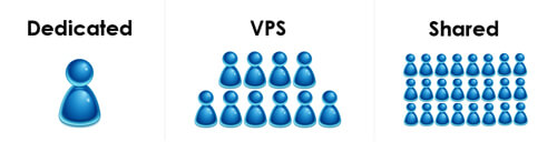 Dedicated vs VPS vs Shared Hosting